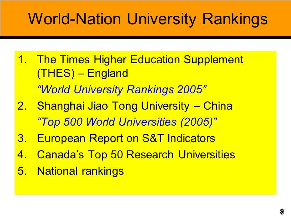 World-Nation University Rankings