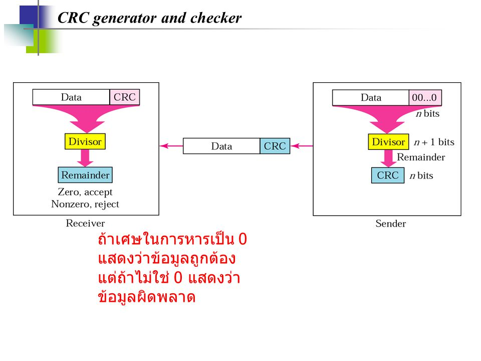 CRC generator and checker