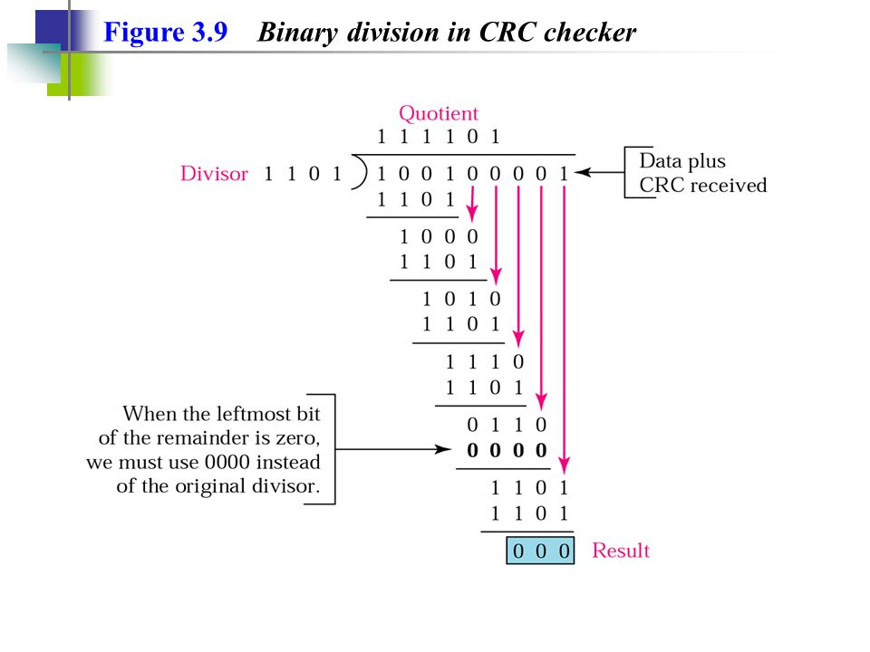 Figure 3.9 Binary division in CRC checker