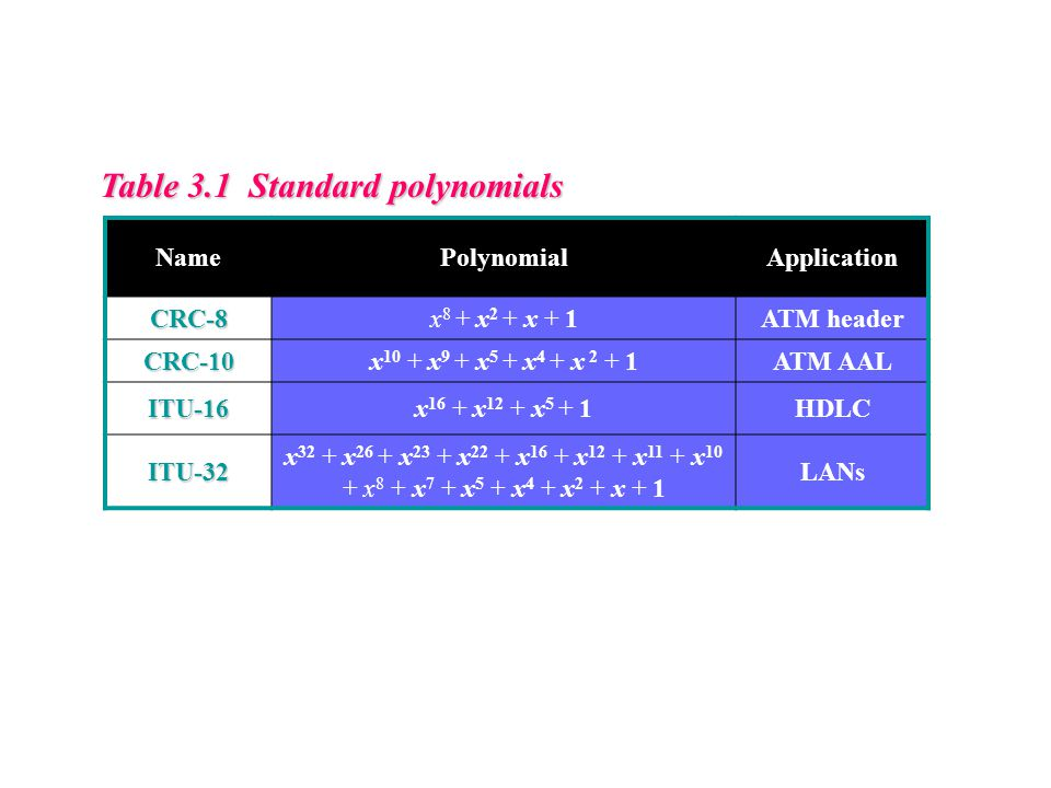 Table 3.1 Standard polynomials
