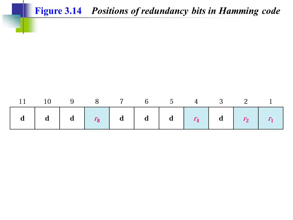 Figure 3.14 Positions of redundancy bits in Hamming code