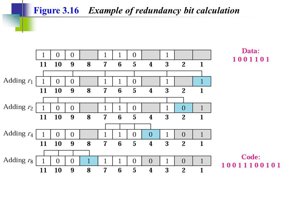 Figure 3.16 Example of redundancy bit calculation
