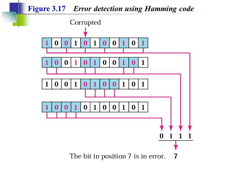 Figure 3.17 Error detection using Hamming code