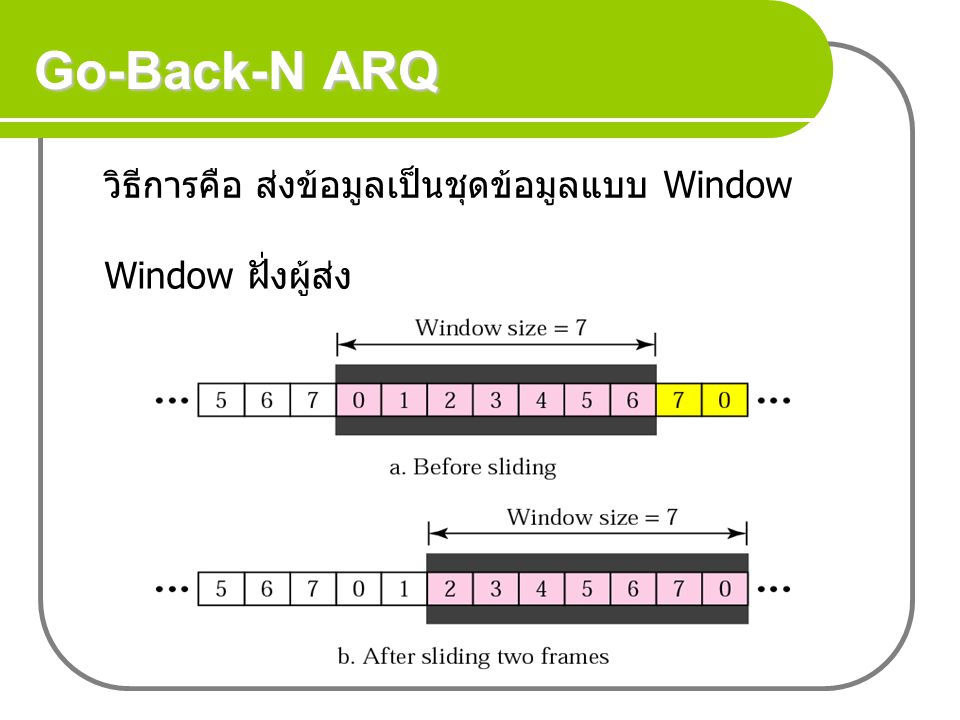 Go-Back-N ARQ วิธีการคือ ส่งข้อมูลเป็นชุดข้อมูลแบบ Window