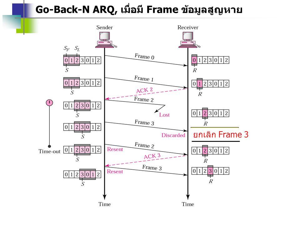 Go-Back-N ARQ, เมื่อมี Frame ข้อมูลสูญหาย