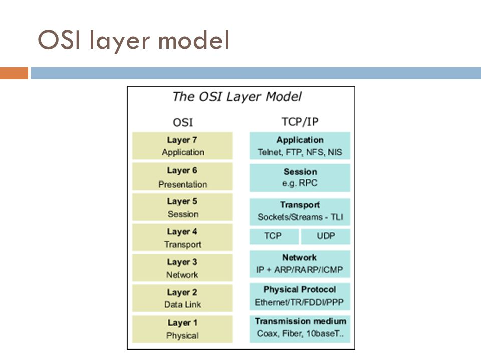 OSI layer model