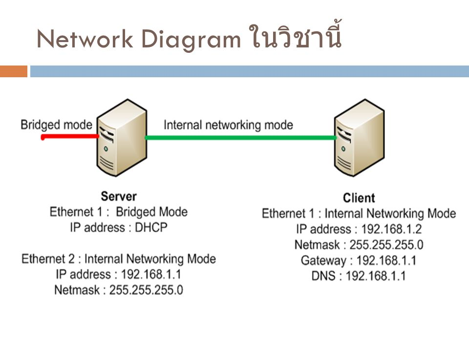 Network Diagram ในวิชานี้