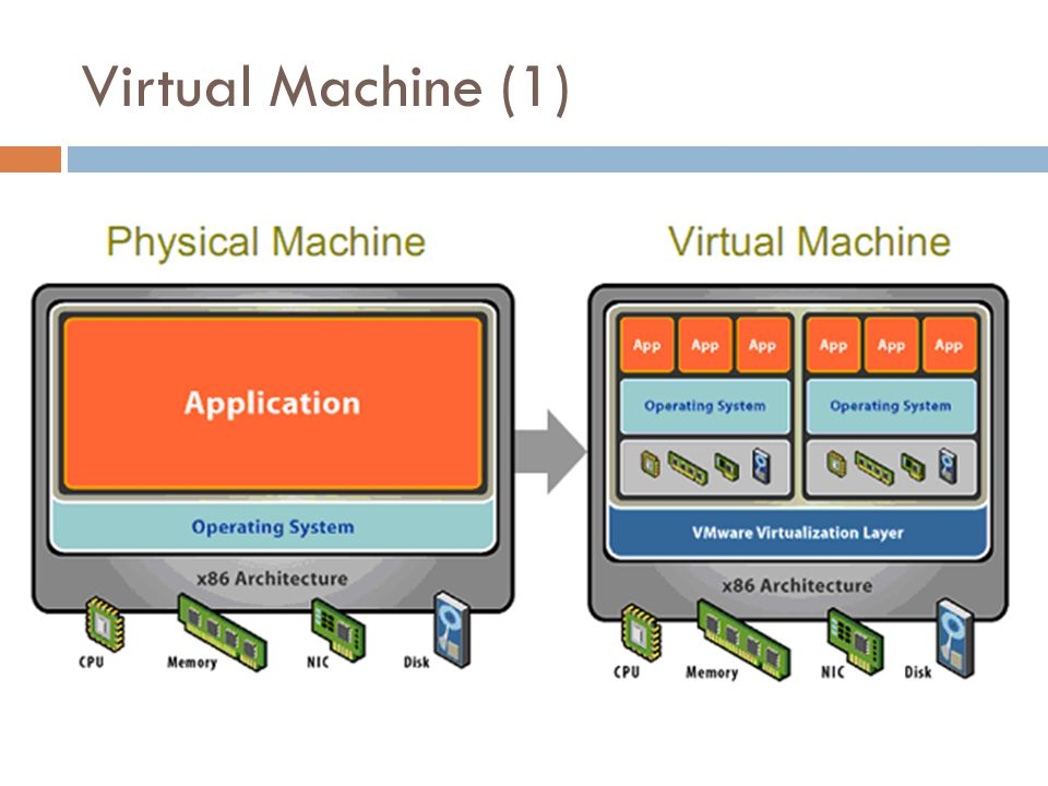 Virtual Machine (1)