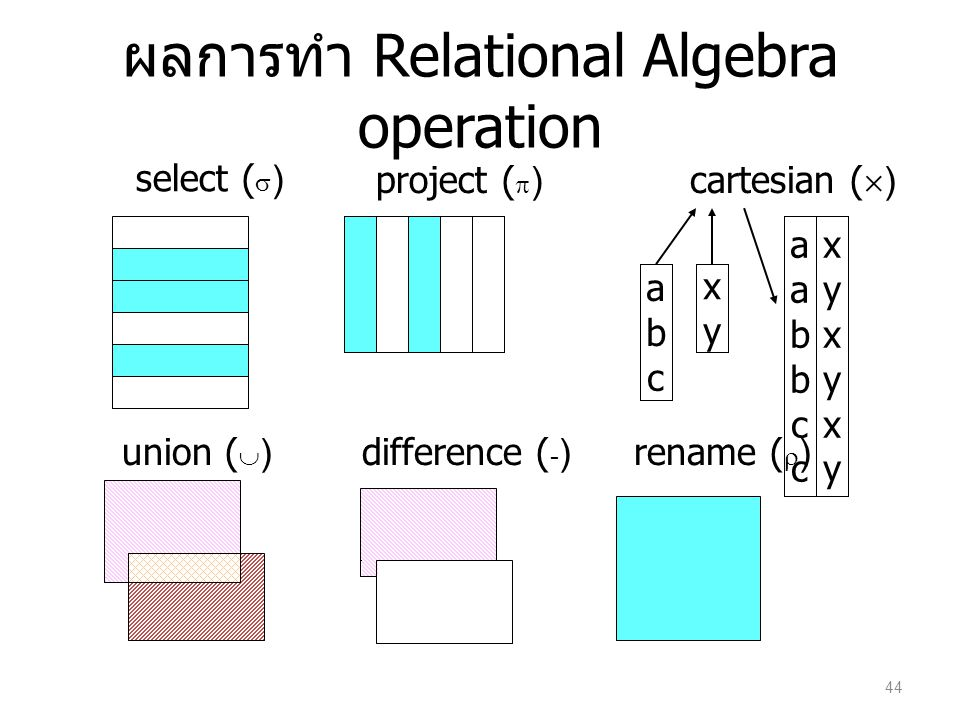 ผลการทำ Relational Algebra operation