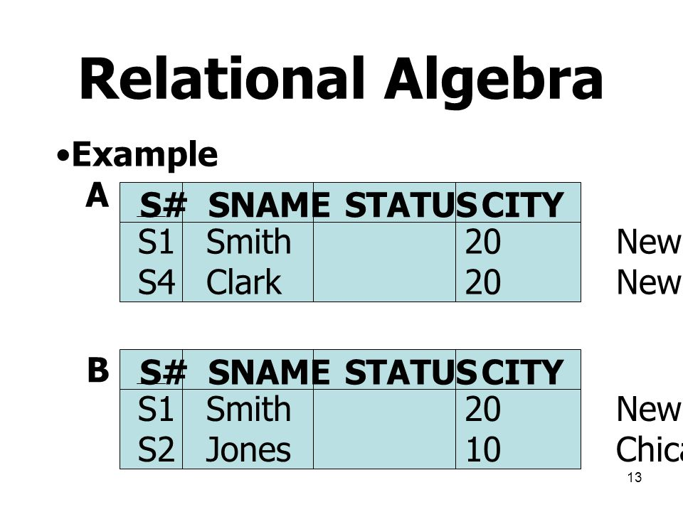 Relational Algebra Example A S# SNAME STATUS CITY S1 Smith 20 New York