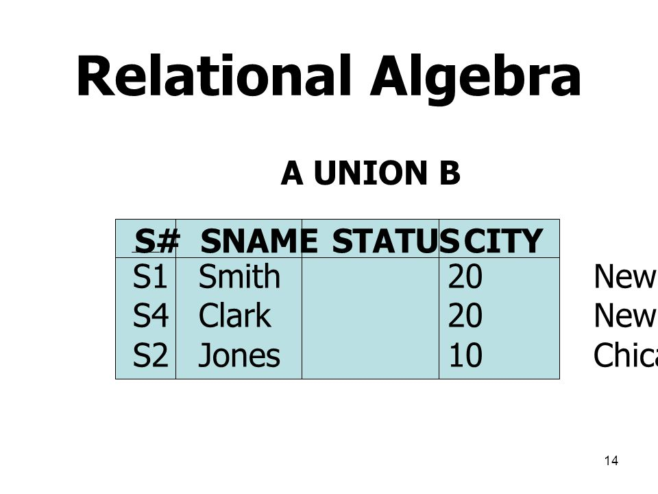 Relational Algebra A UNION B S# SNAME STATUS CITY S1 Smith 20 New York