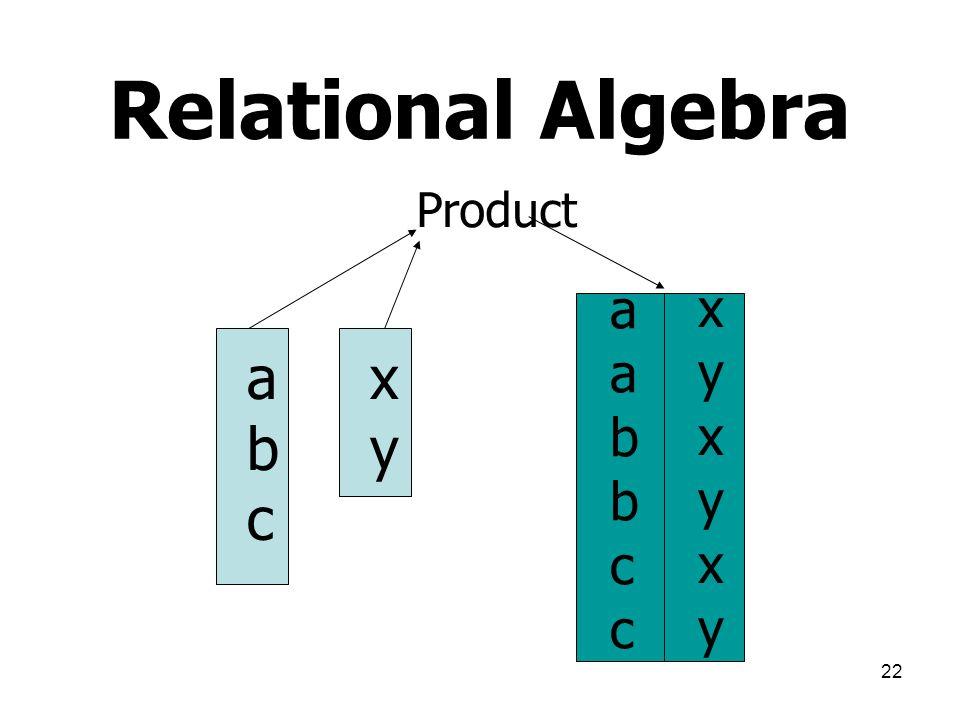Relational Algebra Product a b c x y a b c x y