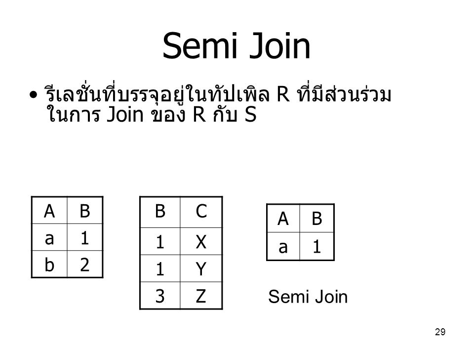 Semi Join รีเลชั่นที่บรรจุอยู่ในทัปเพิล R ที่มีส่วนร่วมในการ Join ของ R กับ S. A. B. a. 1. b. 2.