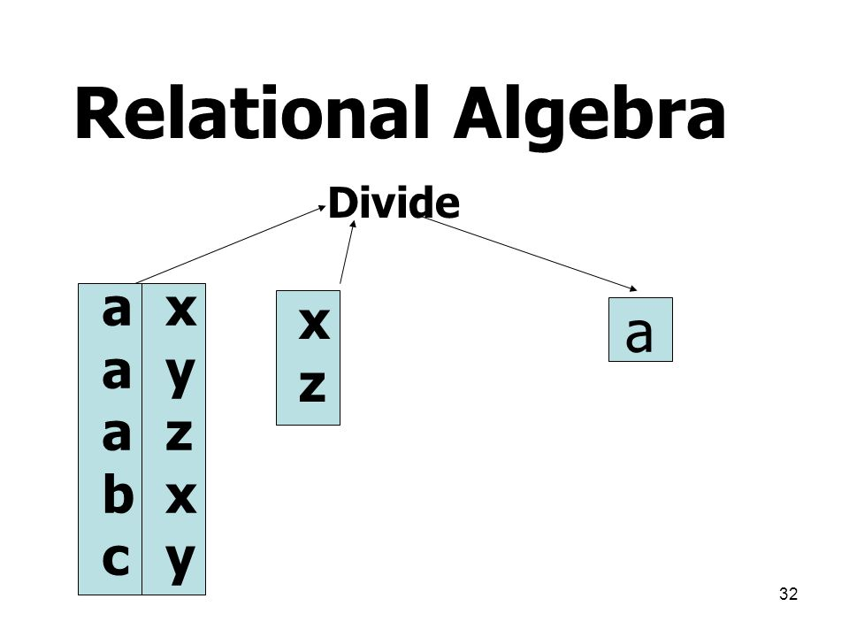 Relational Algebra Divide a b c x y z x z a