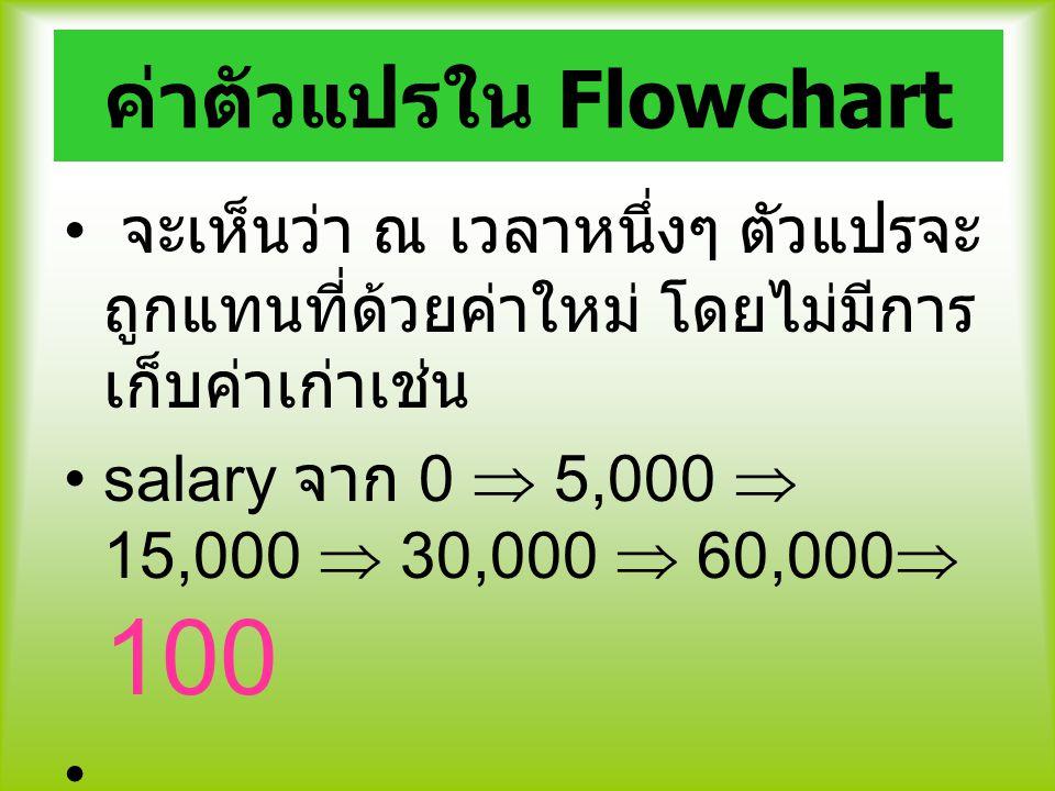 ค่าตัวแปรใน Flowchart