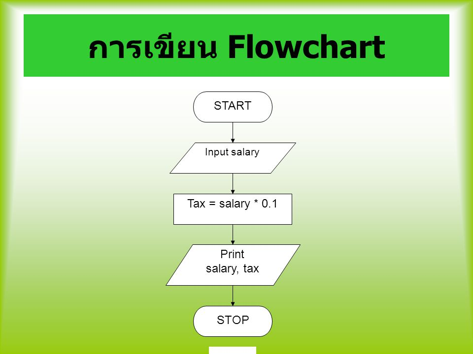 การเขียน Flowchart START Tax = salary * 0.1 Print salary, tax STOP