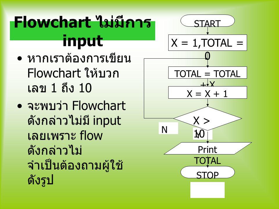 Flowchart ไม่มีการ input
