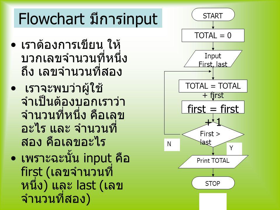 Flowchart มีการinput START. TOTAL = 0. TOTAL = TOTAL + first. First > last. first = first + 1. N.