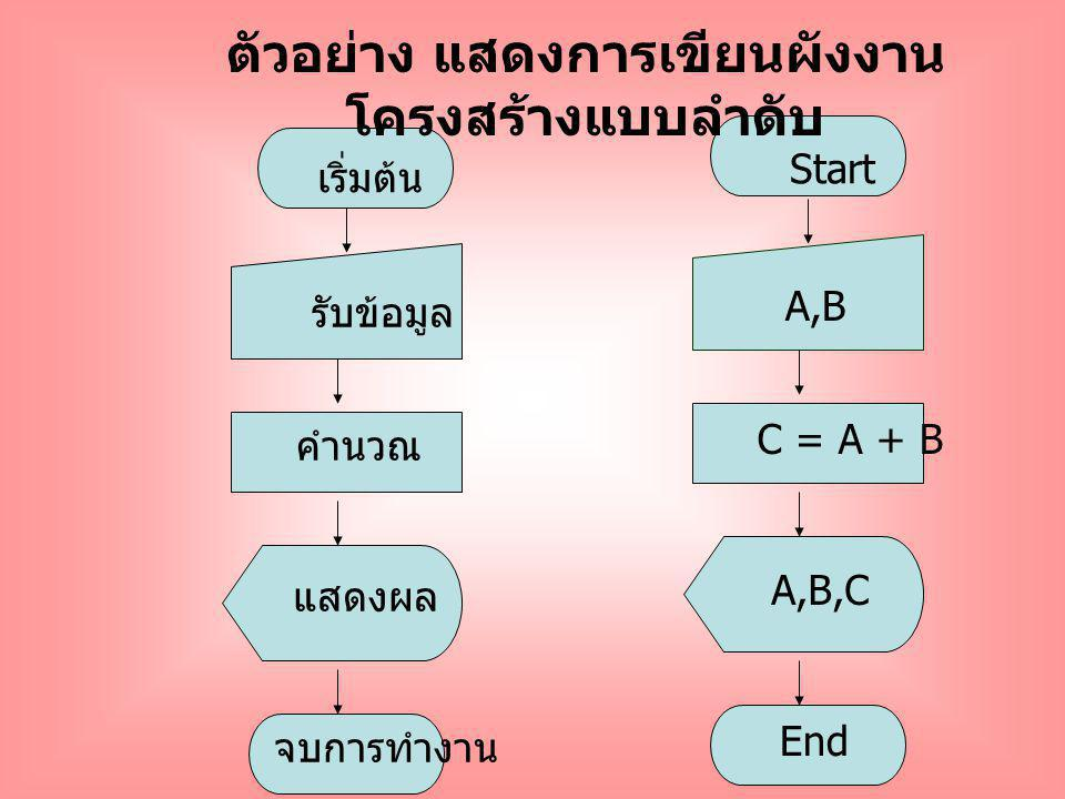 ตัวอย่าง แสดงการเขียนผังงานโครงสร้างแบบลำดับ