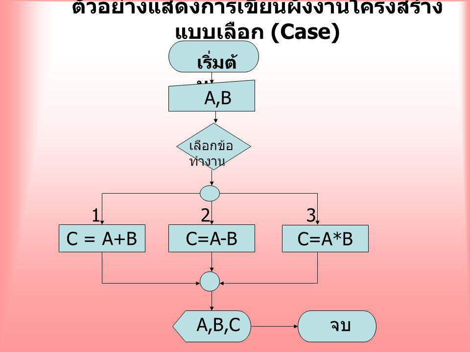ตัวอย่างแสดงการเขียนผังงานโครงสร้างแบบเลือก (Case)
