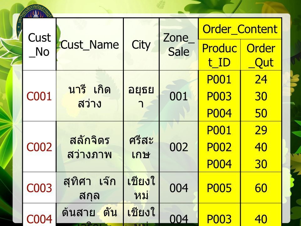 Cust_No Cust_Name. City. Zone_Sale. Order_Content. Product_ID. Order_Qut. C001. นารี เกิดสว่าง.