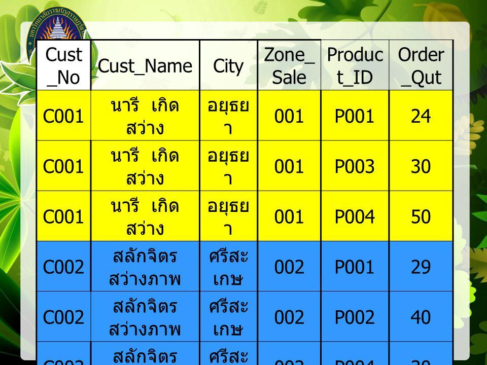 Cust_No Cust_Name. City. Zone_Sale. Product_ID. Order_Qut. C001. นารี เกิดสว่าง. อยุธยา. 001.