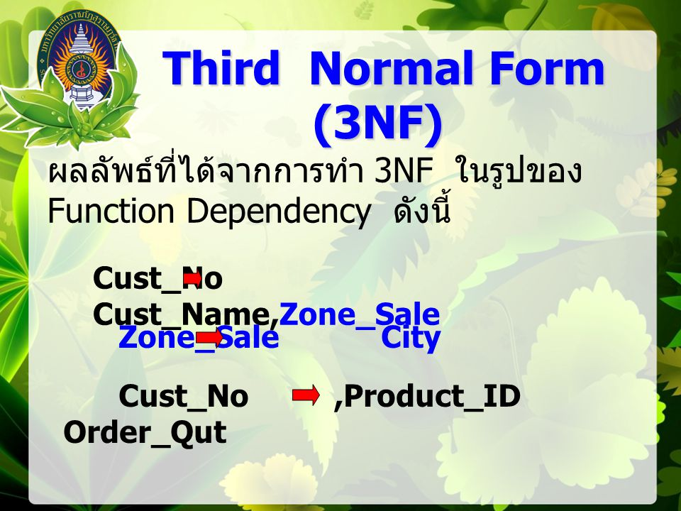 Third Normal Form (3NF) ผลลัพธ์ที่ได้จากการทำ 3NF ในรูปของ Function Dependency ดังนี้ Cust_No Cust_Name,Zone_Sale.