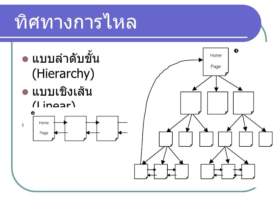 ทิศทางการไหล แบบลำดับขั้น (Hierarchy) แบบเชิงเส้น (Linear)