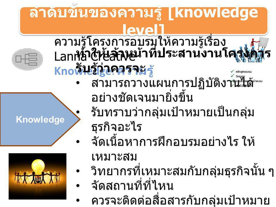 ความรู้โครงการอบรมให้ความรู้เรื่อง Lanna Creative Knowledge: ความรู้