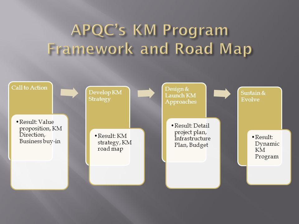 APQC's KM Program Framework and Road Map