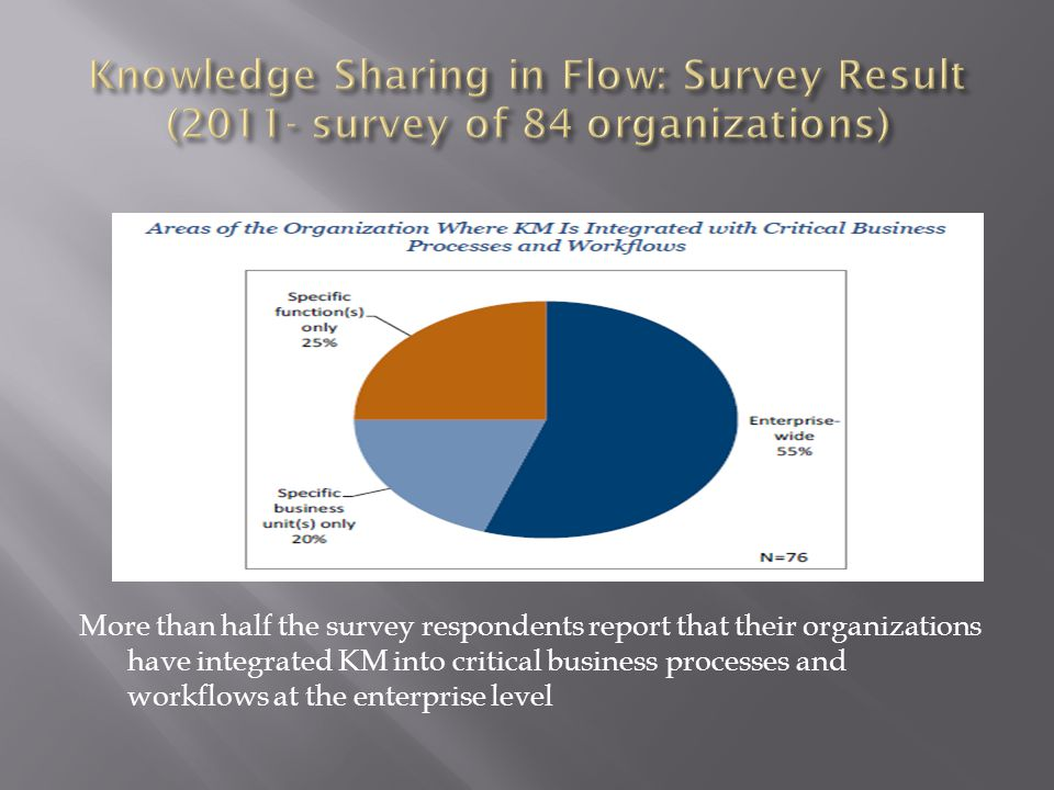 Knowledge Sharing in Flow: Survey Result (2011- survey of 84 organizations)