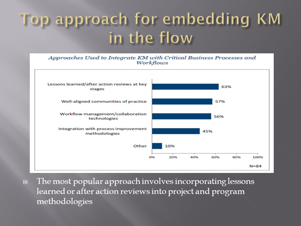Top approach for embedding KM in the flow