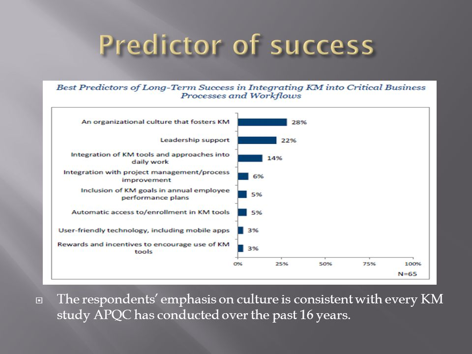 Predictor of success The respondents' emphasis on culture is consistent with every KM study APQC has conducted over the past 16 years.