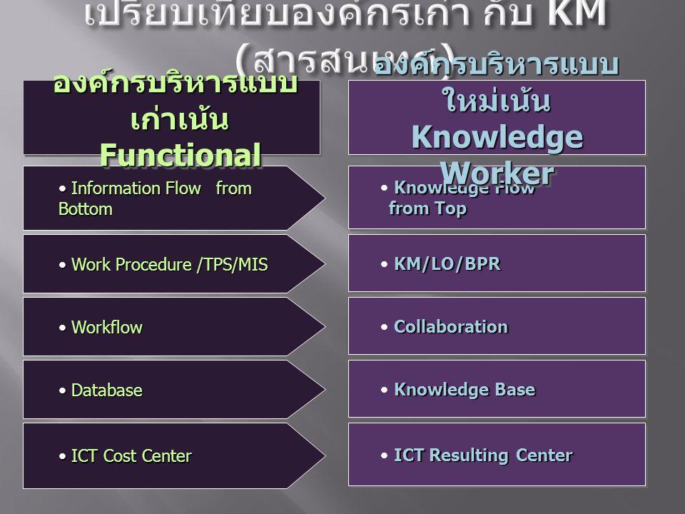 เปรียบเทียบองค์กรเก่า กับ KM (สารสนเทศ)