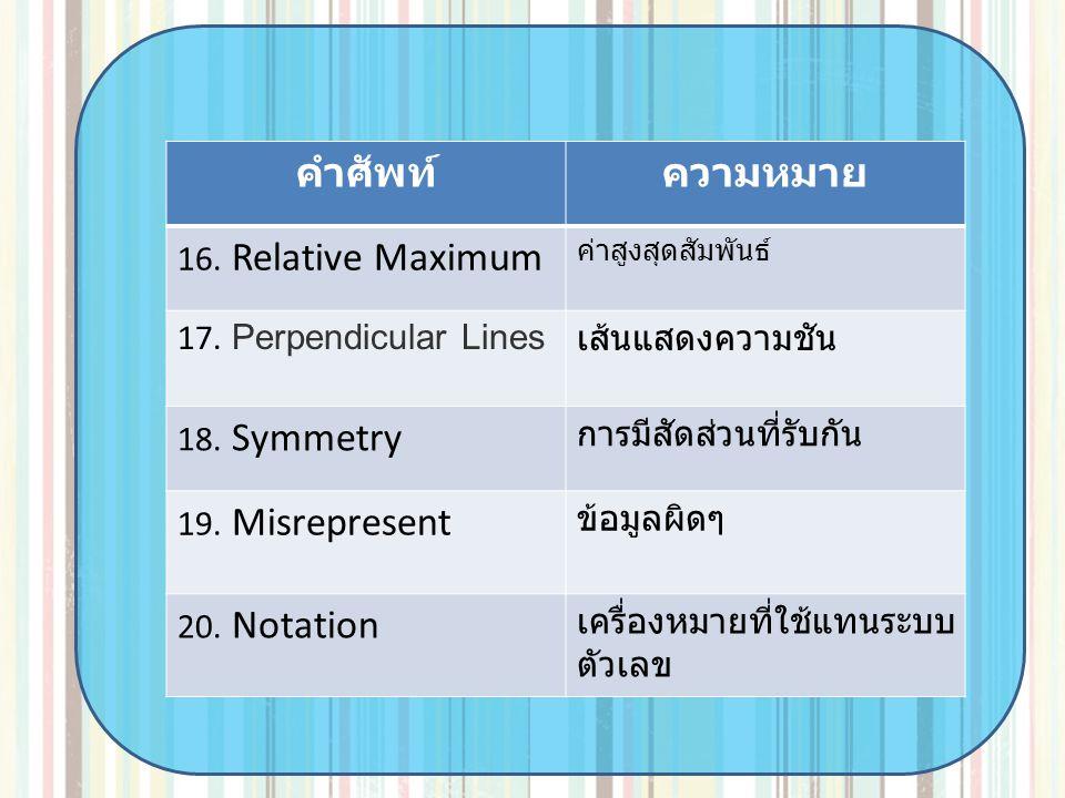 คำศัพท์ ความหมาย 16. Relative Maximum 17. Perpendicular Lines