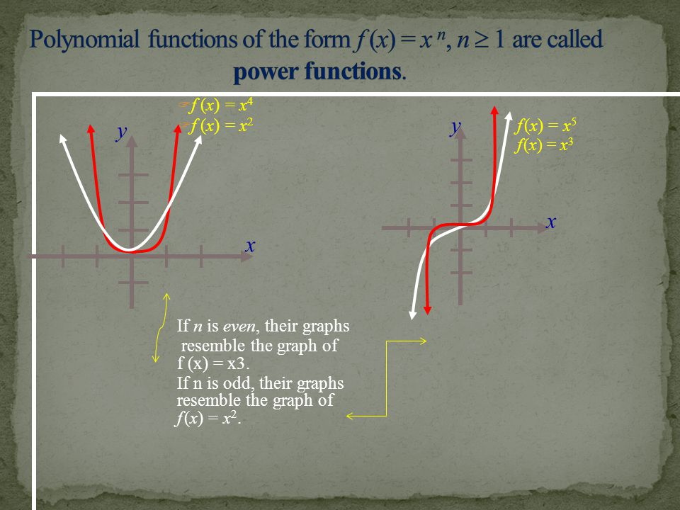 Polynomial functions of the form f (x) = x n, n  1 are called