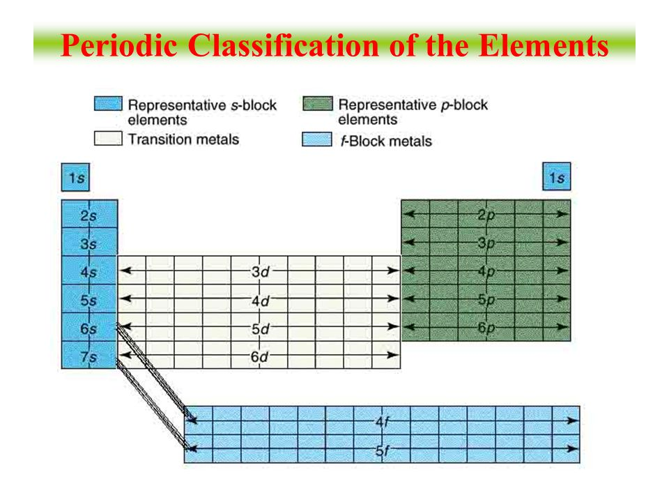 Periodic Classification of the Elements
