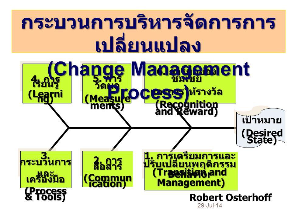 กระบวนการบริหารจัดการการเปลี่ยนแปลง (Change Management Process)