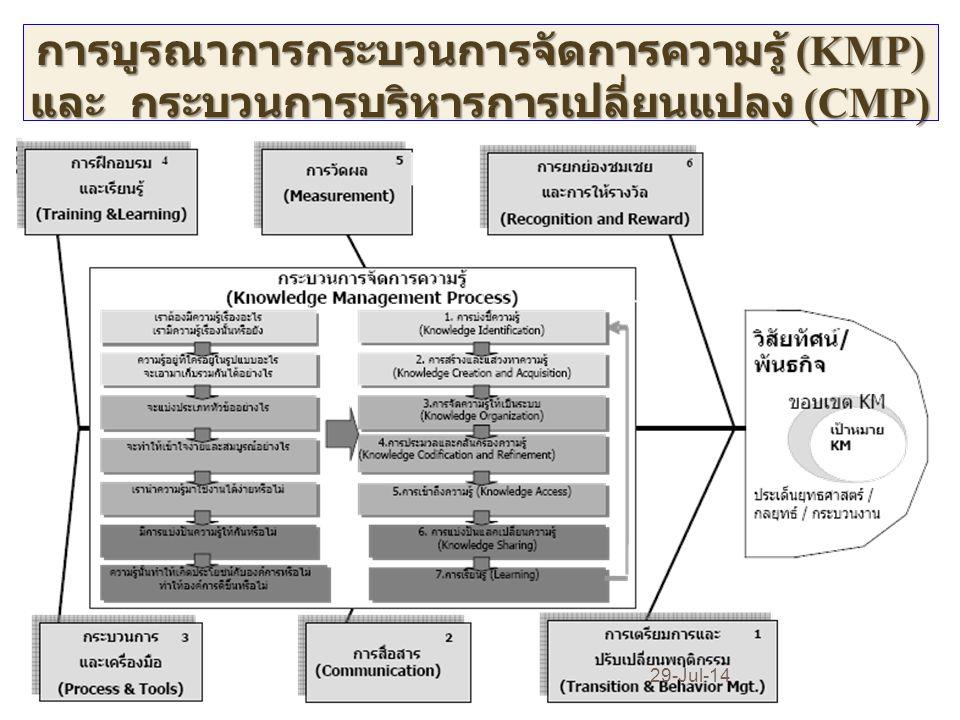 การบูรณาการกระบวนการจัดการความรู้ (KMP) และ กระบวนการบริหารการเปลี่ยนแปลง (CMP)