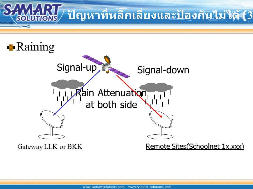 Raining ปัญหาที่หลีกเลี่ยงและป้องกันไม่ได้ (3) Signal-up Signal-down