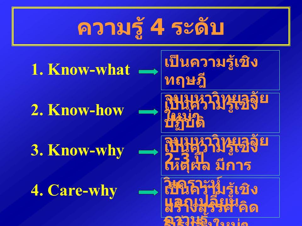 ความรู้ 4 ระดับ 1. Know-what 2. Know-how 3. Know-why 4. Care-why