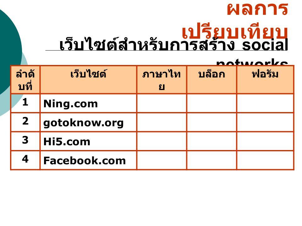 ผลการเปรียบเทียบ เว็บไซต์สำหรับการสร้าง social networks ลำดับที่