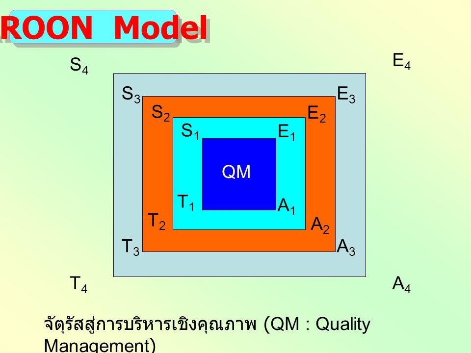 AROON Model E4 S4 S3 E3 S2 E2 S1 E1 QM T1 A1 T2 A2 T3 A3 T4 A4