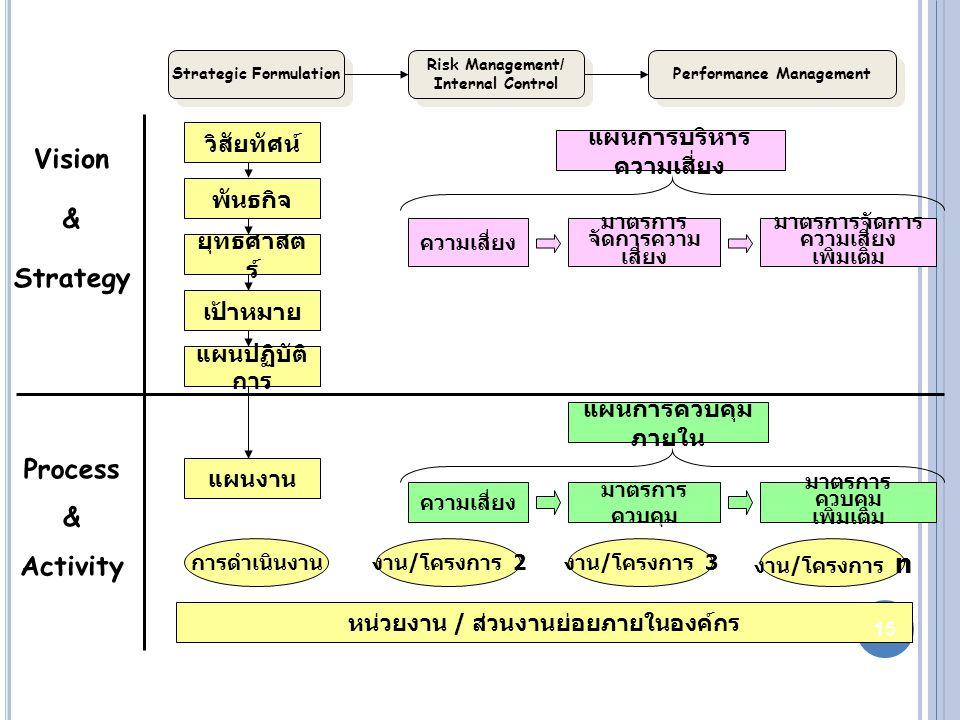 Strategic Formulation Performance Management