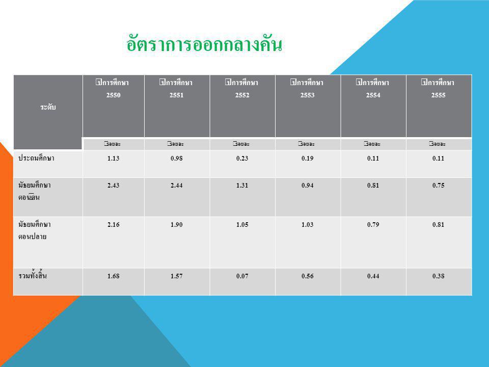 อัตราการออกกลางคัน ระดับ ปีการศึกษา 2550 2551 2552 2553 2554 2555