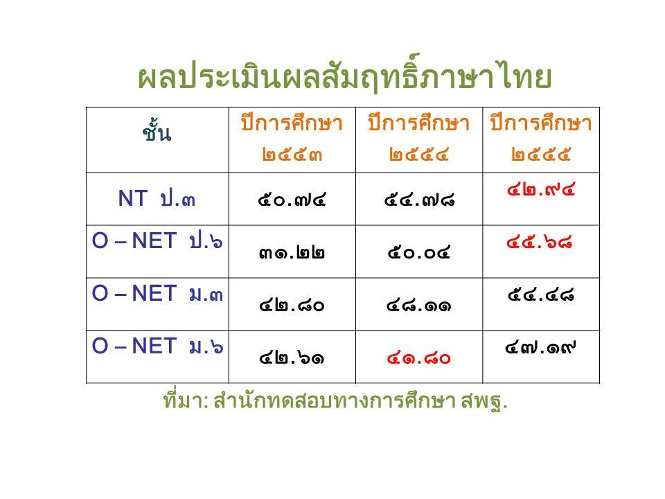 ผลประเมินผลสัมฤทธิ์ภาษาไทย