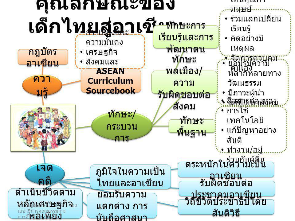 คุณลักษณะของเด็กไทยสู่อาเซียน