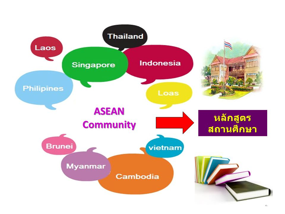 ASEAN Community หลักสูตรสถานศึกษา