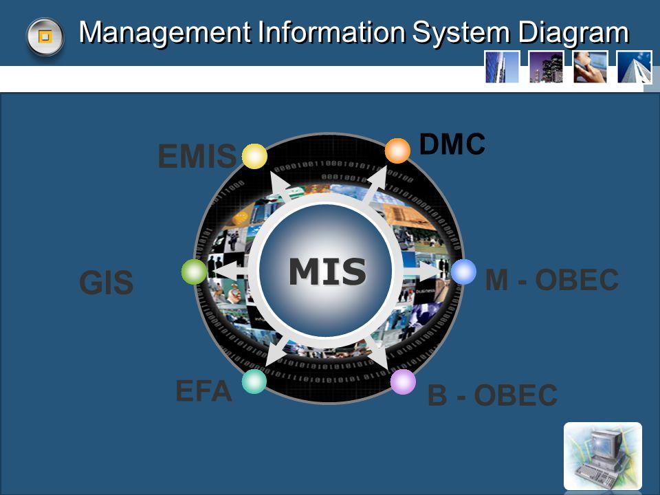 Management Information System Diagram