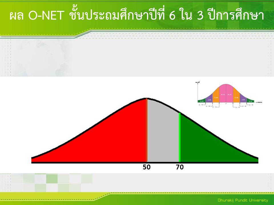 ผล O-NET ชั้นประถมศึกษาปีที่ 6 ใน 3 ปีการศึกษา
